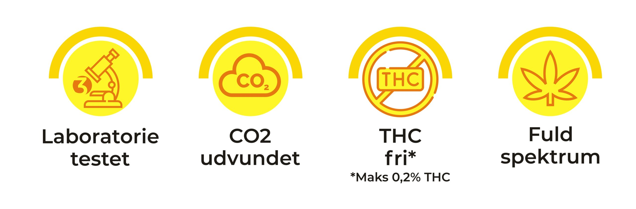 Symboler der viser, at CBD olien er laboratorie testet, CO2 udvundet, THC fri og fuldspektrum